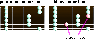 blues and pentatonic minor boxes