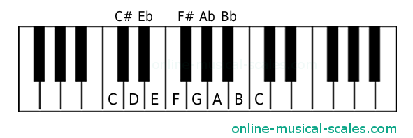 Locations of notes on a piano keyboard